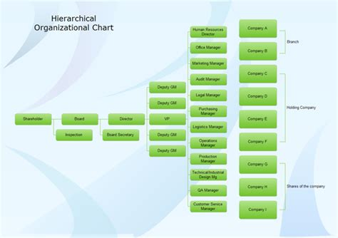 which of the following organizational entities within the operations section hierarchical organization structure