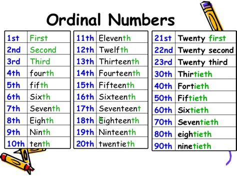 printable ordinal numbers chart math grade 1 unit 2 little house 123