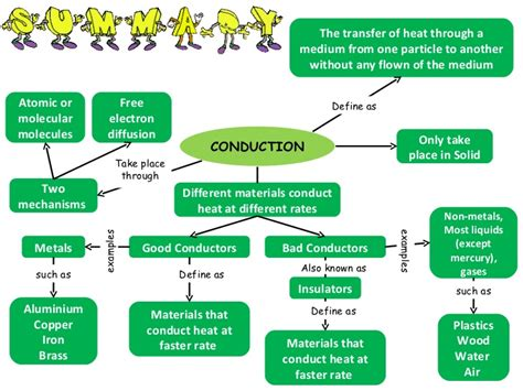 inductor of heat chapter 24 conduction