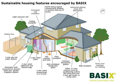 home features basix building sustainability index basix building