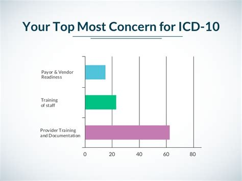 jumpstart your curemd application for icd 10