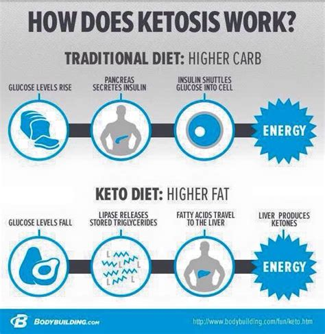 simply keto a practical approach to health weight loss with 100 easy low carb recipes books it is healthy and get back on