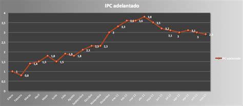 actualizacion rentas ipc noviembre 2011 ipc noviembre indicador adelantado rankia