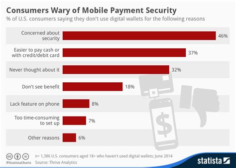mobile remote payment chart consumers wary of mobile payment security statista