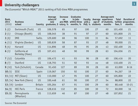 American Mba Ranking by The Top Thirty The Economist