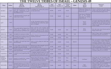 tom hughes birth chart 1000 images about inspirational israel on pinterest