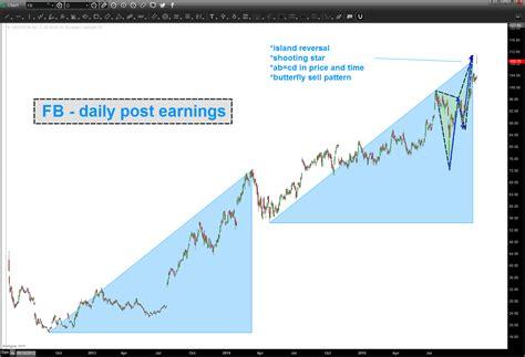 fb earnings fb post earnings bart s charts