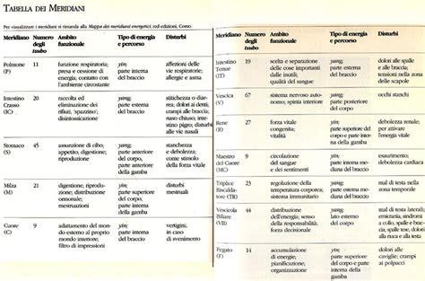tavole meridiani energetici non cromopuntura regolazione meridiani energetici