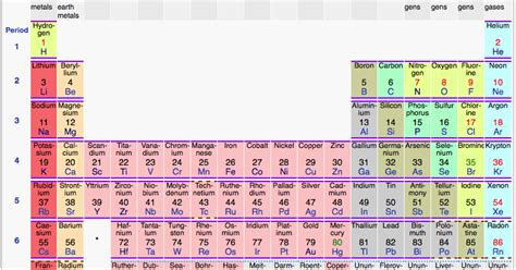 history of the periodic table scientific explorer history of the periodic table part 4
