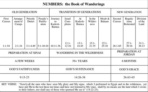 Book Of Numbers Outline by Understanding Numbers Words Of Grace