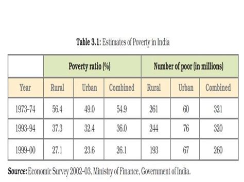 poverty as challenge poverty as a challenge class 9