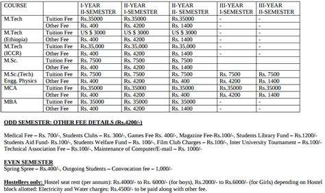 Nit Mba Fee Structure by Nit Warangal Fee Structure Aglasem