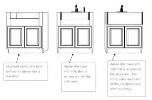 How To Install A Farmhouse Kitchen Sink A How To Guide For Installing An Apron Front Farm Sink