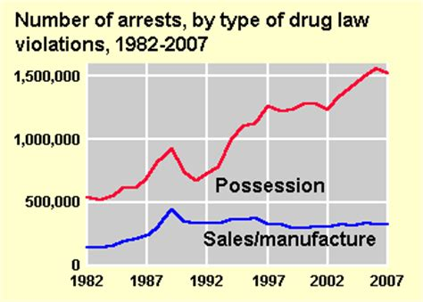 What Percent Of Us Population Has A Criminal Record Criminal Activity And Arrests