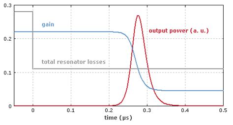 laser diode gain switching laser diode gain switching 28 images nanohub org wiki computational optoelectronics course