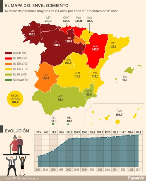 la espana de los espa 241 a alcanza un nuevo r 233 cord de envejecimiento con 118 mayores por cada 100 menores de 16 a 241 os