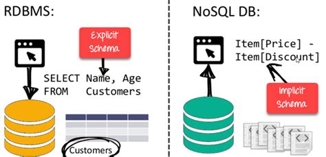 nosql tutorial learn nosql features types
