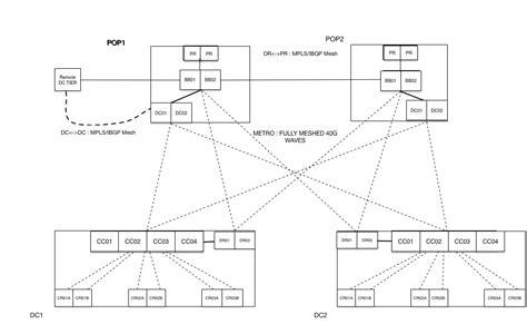 dropbox line premium infrastructure update evolution of the dropbox backbone