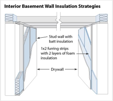 how to insulate basement walls do it yourself