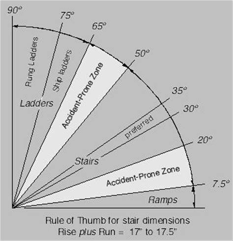 comfortable stair dimensions stair rise and run chart scary to see the rise of all the