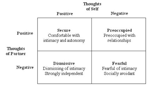 attachment pattern quiz interpersonal theories of abnormality