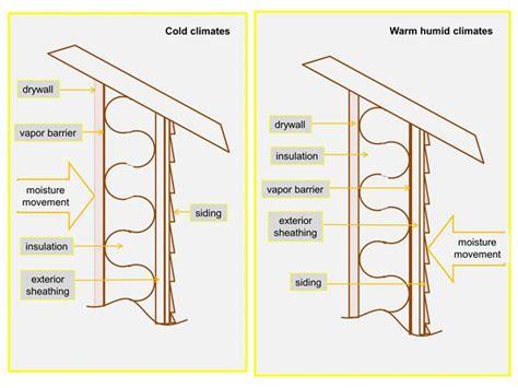 how a vapor barrier works solar365