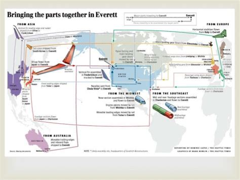 Boeing Analysis by Boeing Analysis