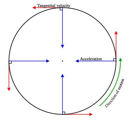 circular motion diagram tension free diagram net diagram