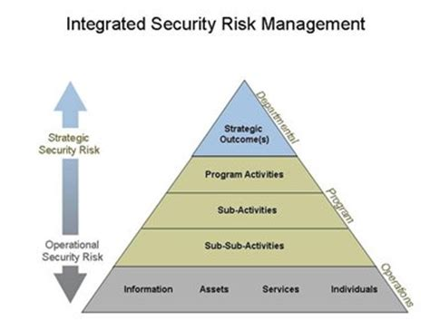 guideline on developing a departmental security plan