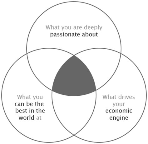 an introduction to the three circle strategy for a fulfilling books finding your purpose