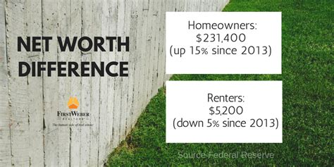 is it worth buying a house net worth difference between homeowners renters is massive invest in yourself and buy a home
