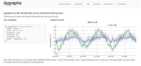 date format supported by javascript 20 best javascript charting libraries