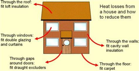 Heat L House Igcse Physics 4 8 Explain How Insulation Is Used To