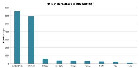 banken ranking social media analyse zur fintech branche brandwatch