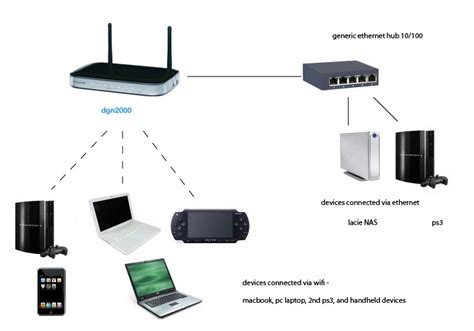 your home network setup images frompo