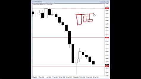video tutorial on forex trading video tutorials on forex trading no minimum faqogumypoze