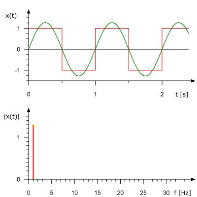Synthesis Weave dsp related math animated gifs stephane boucher