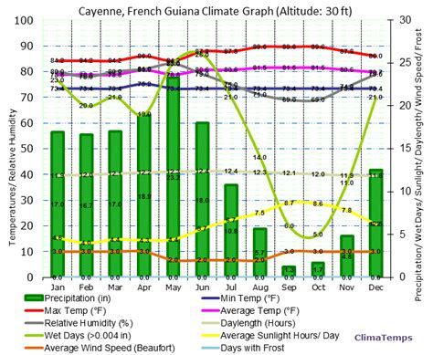 what is rainfall pattern in french french climate and weather pictures to pin on pinterest