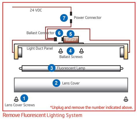 Converting Fluorescent Light Fixtures Convert Fluorescent Light Fixture To Led Iron