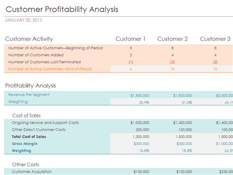 Download Profitability Related Excel Templates For Microsoft Excel 2007 2010 2013 Or 2016 Profitability Analysis Template