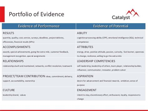 layout of a portfolio of evidence talent management process