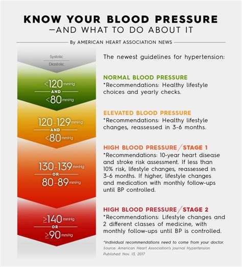 c section due to high blood pressure under pressure more at risk as blood pressure guidelines