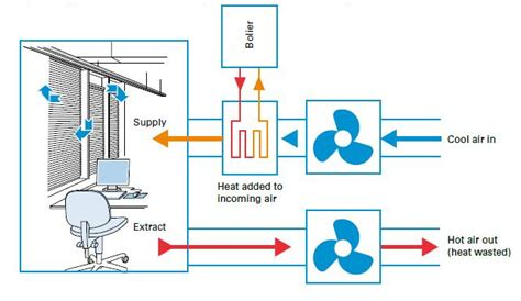 Chimney Heat Recovery System - opportunities waste heat minimisation and recovery