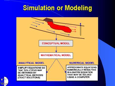 simulation  modeling
