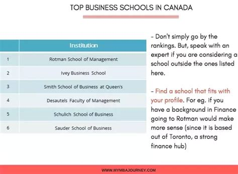 Top Mba In Canada by What Are The Prospects After An Mba In Canada Quora