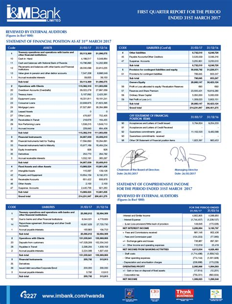 financial report financial statements and annual reports i m bank rwanda