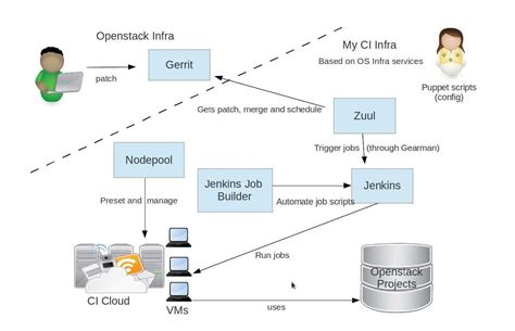 continuous integration workflow diagram creating your own continuous integration environment for