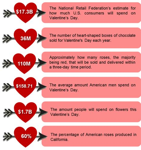 valentines facts viet nam supply chain