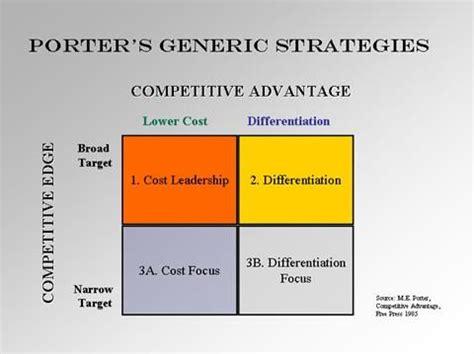 Mba Generic Strategies Analyzer by Porter Competitive Advantage Strategies Business