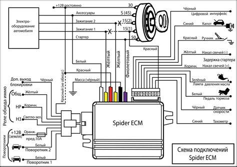 Alarm Mobil Spider spider ecm101